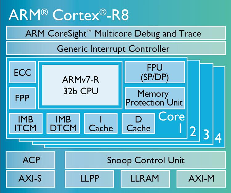 Для IoT и встраиваемой электроники ARM представила процессор Cortex-A32