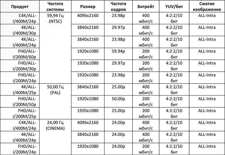 Panasonic GH5 v2.0. Большое обновление прошивки – 400Mbps 4K, 200 Mbps 1080p, улучшенный автофокус