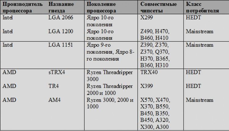 60047 Что такое гнездо для процессора? Основные определения