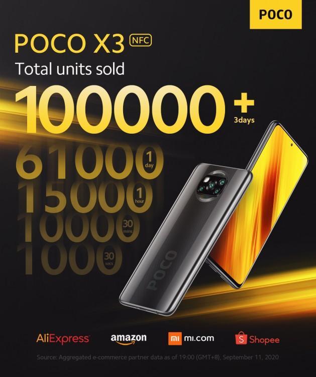 61510 Xiaomi продала 100 тысяч Poco X3 NFC за три дня